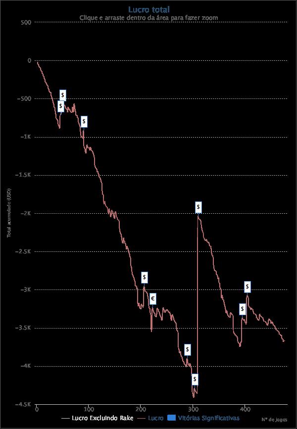 Graph Maio 2019