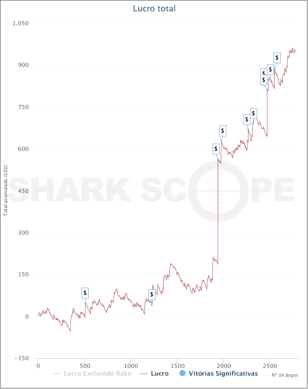 evspokerteam_graph